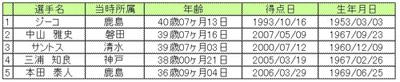 080322_old.jpg